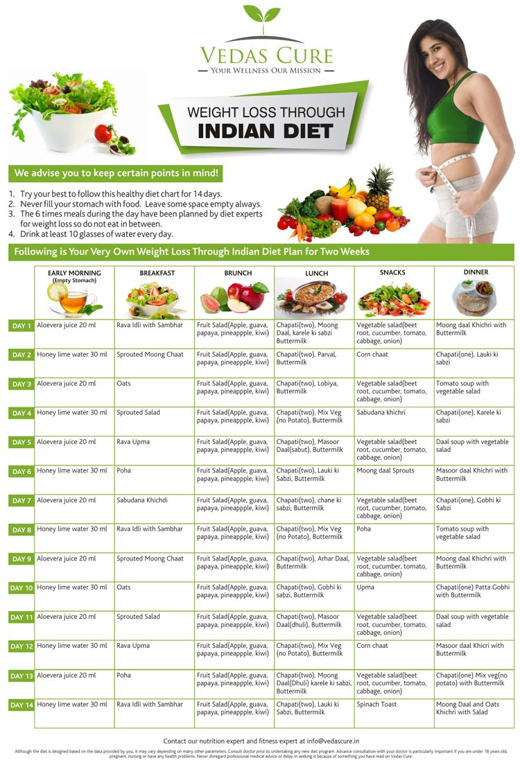 The NEW Indian Diet Plan For Weight Loss (February 2019)
