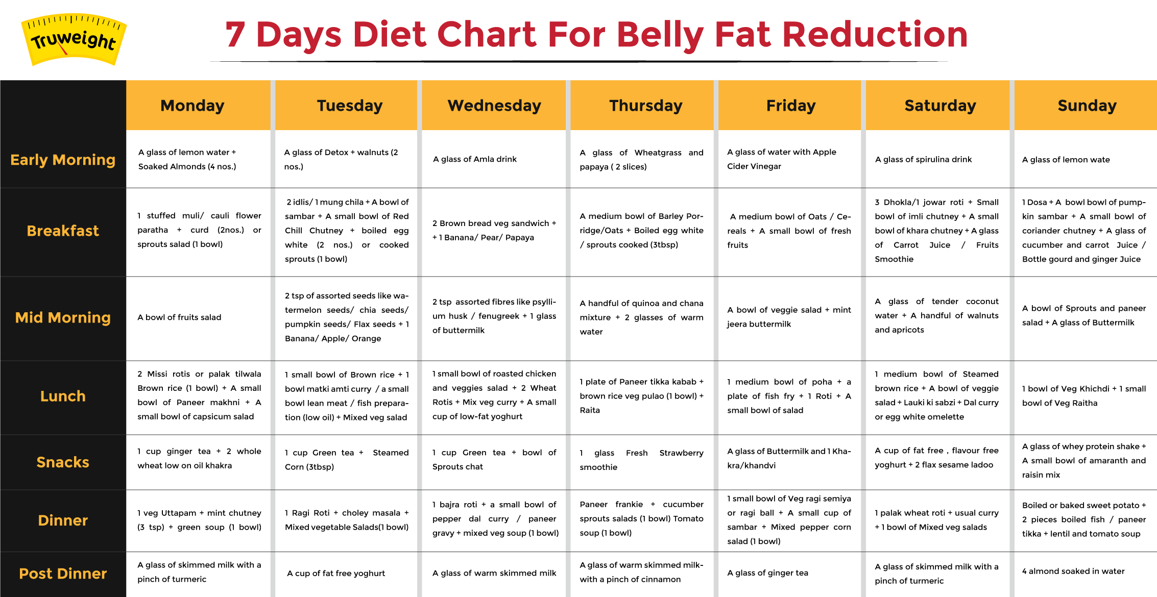 Diet chart | Download Free Printable Graphics