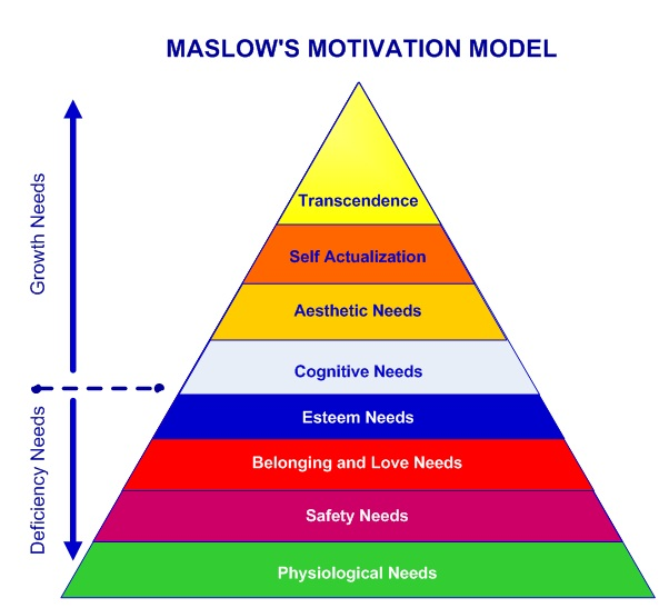 Denver Tumbuh Kembang Anak Pdf: Maslow Hierarchy Of Needs Diagram