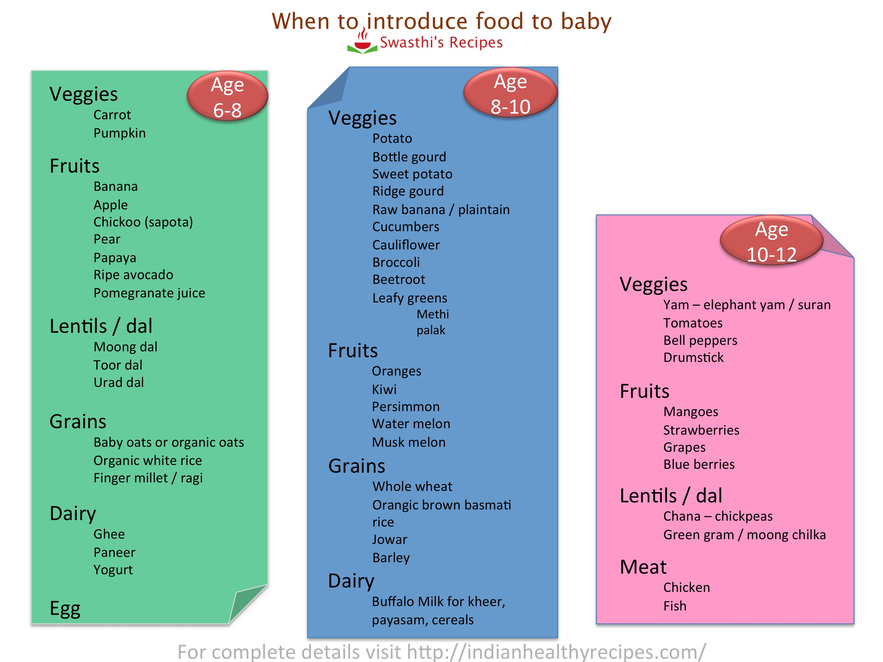 Baby Food Chart 2019 Printable Calendar Posters Images