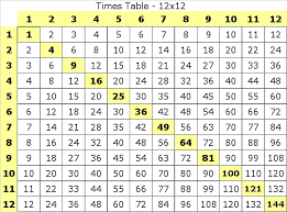 12 multiplication table chart