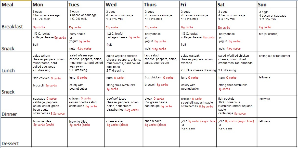 30 day low carb meal plan for entire for breakfast snack lunch dinner and dessert