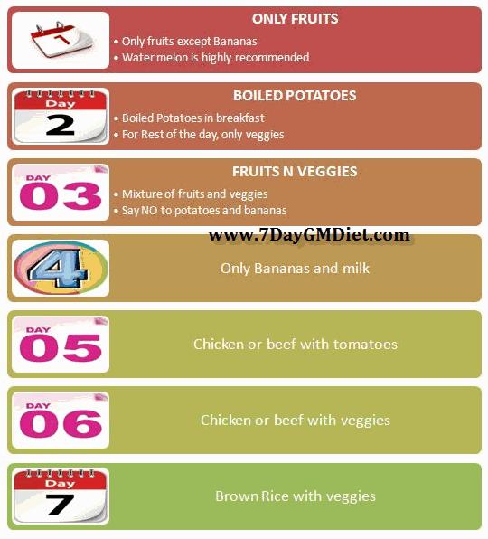7 days Gm diet plan chat image
