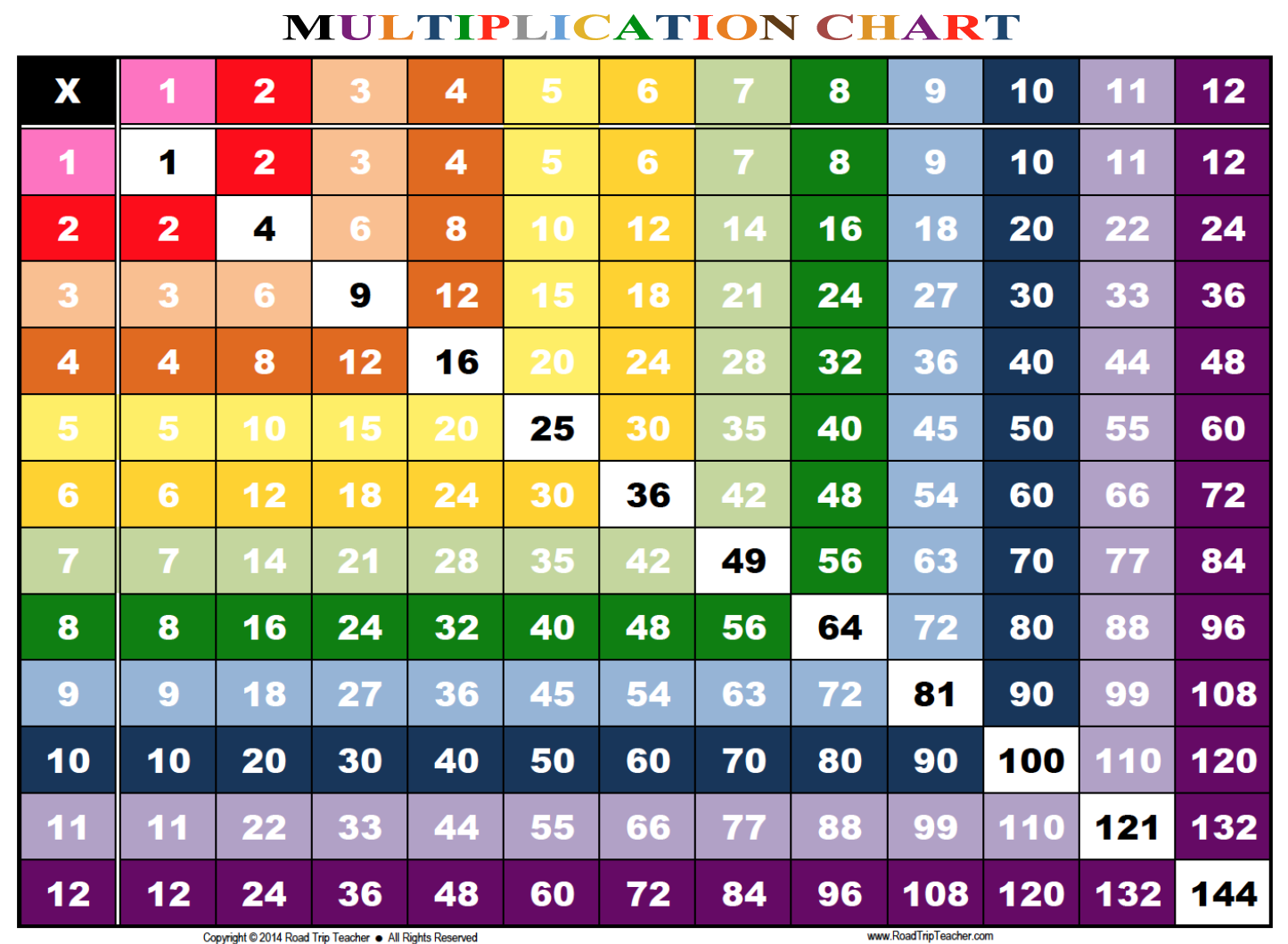 Coloured Tables from 1 to 20 chart