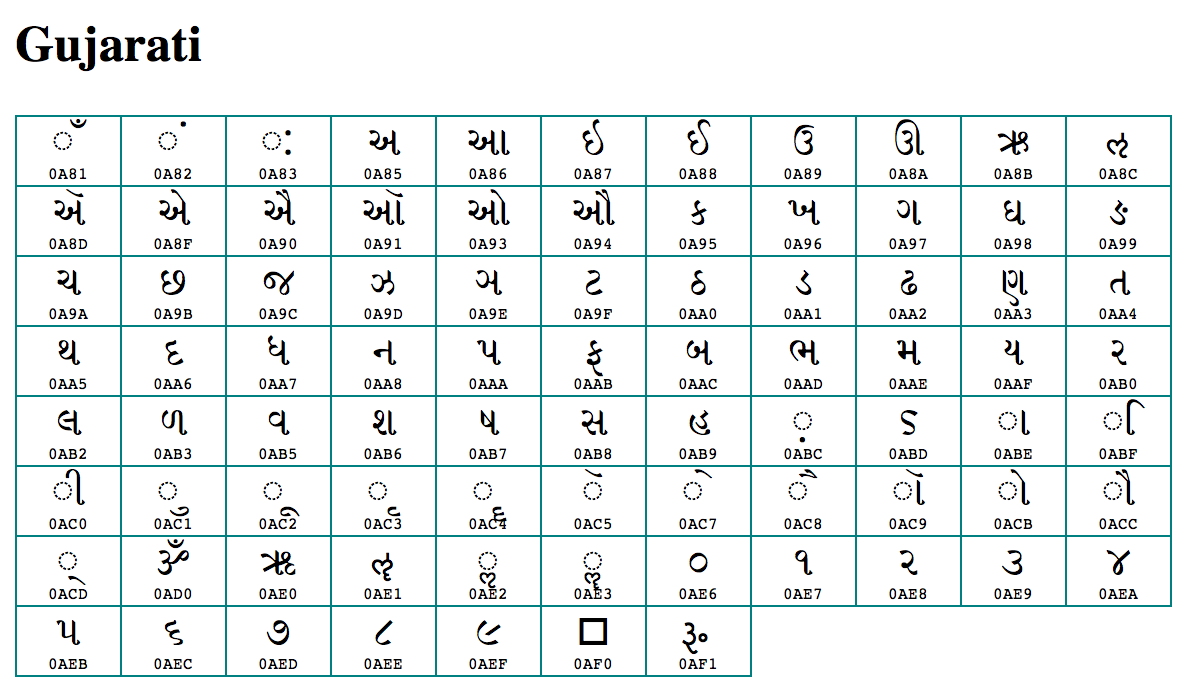 Complete Gujarati barakhadi