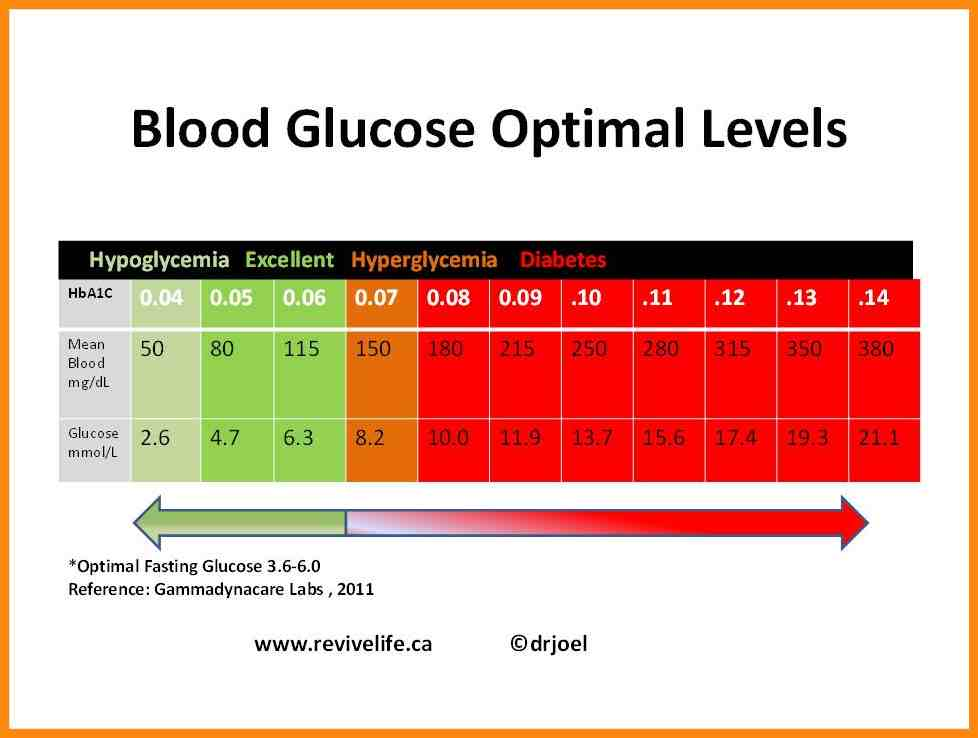 blood sugar chart printable free