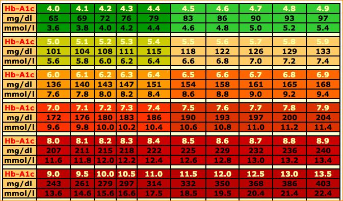 Dog Blood Sugar Levels Chart 2020 Printable Calendar