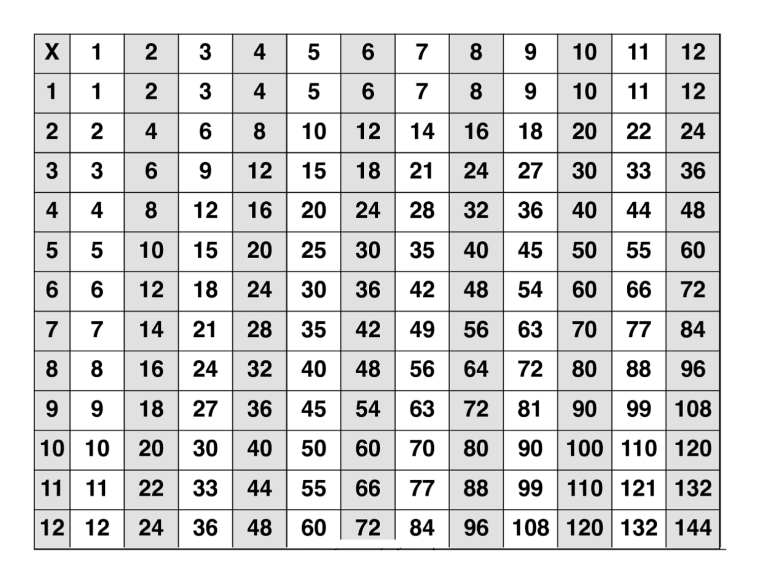 Download 12 multiplication table
