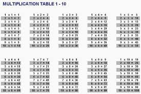 Easy multiplication table for math students