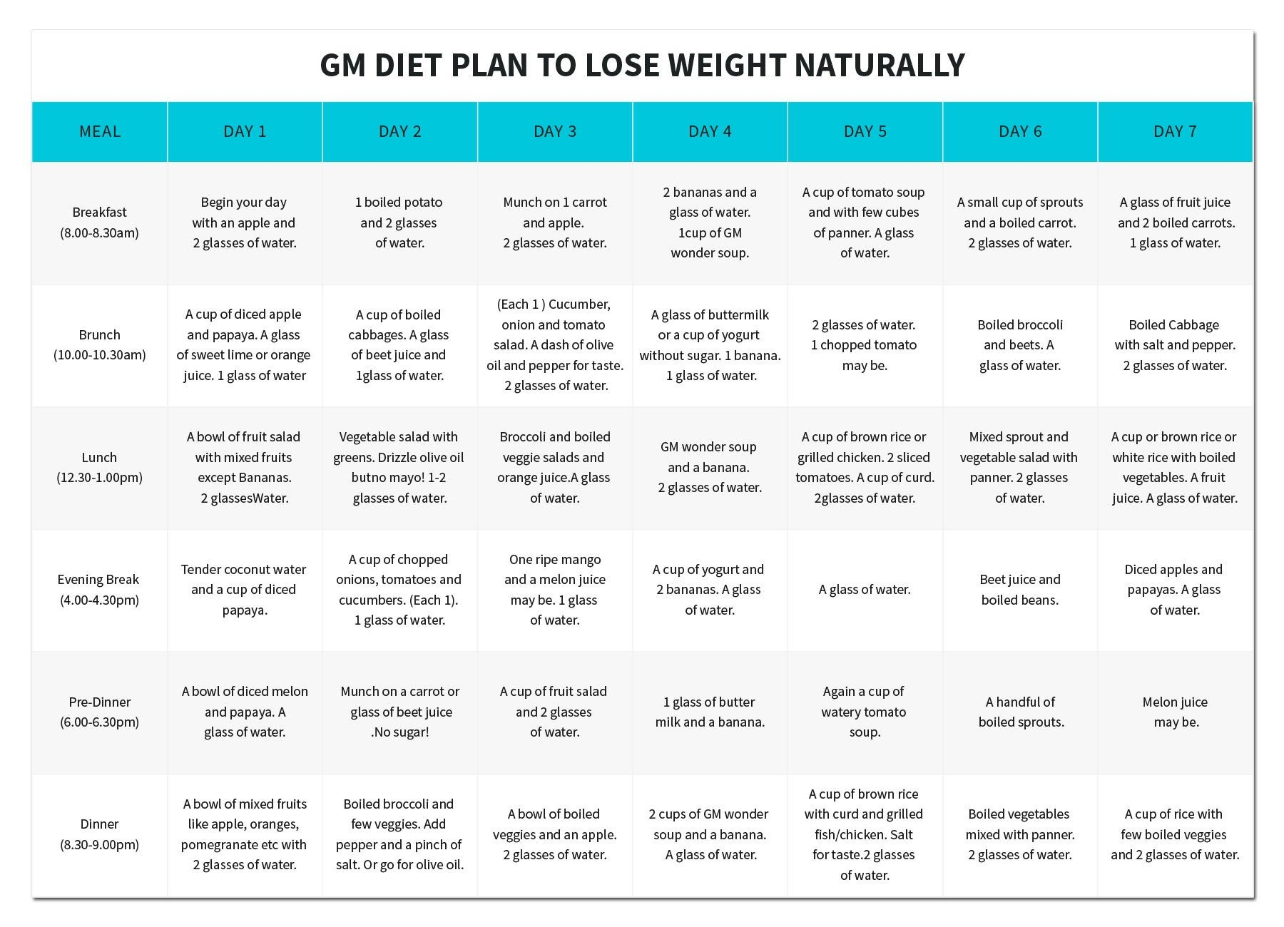 Gm diet plan to lose weight loss naturally