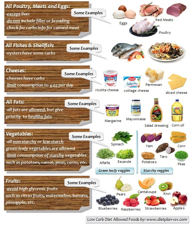List of low carb foods for weight loss | 2018 Printable ...