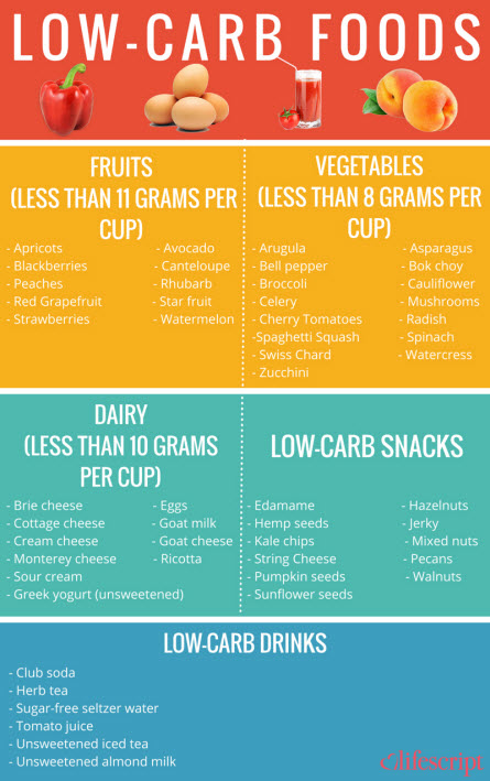 Gorgeous image regarding low carb fruits and vegetables printable list