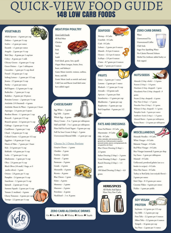 Low carb food list printable