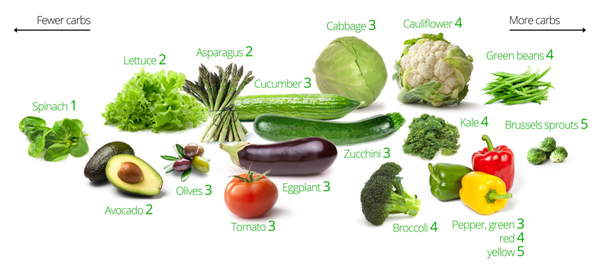 Low carb vegetables chart images