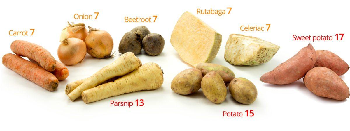 Low carb vegetables chart pics