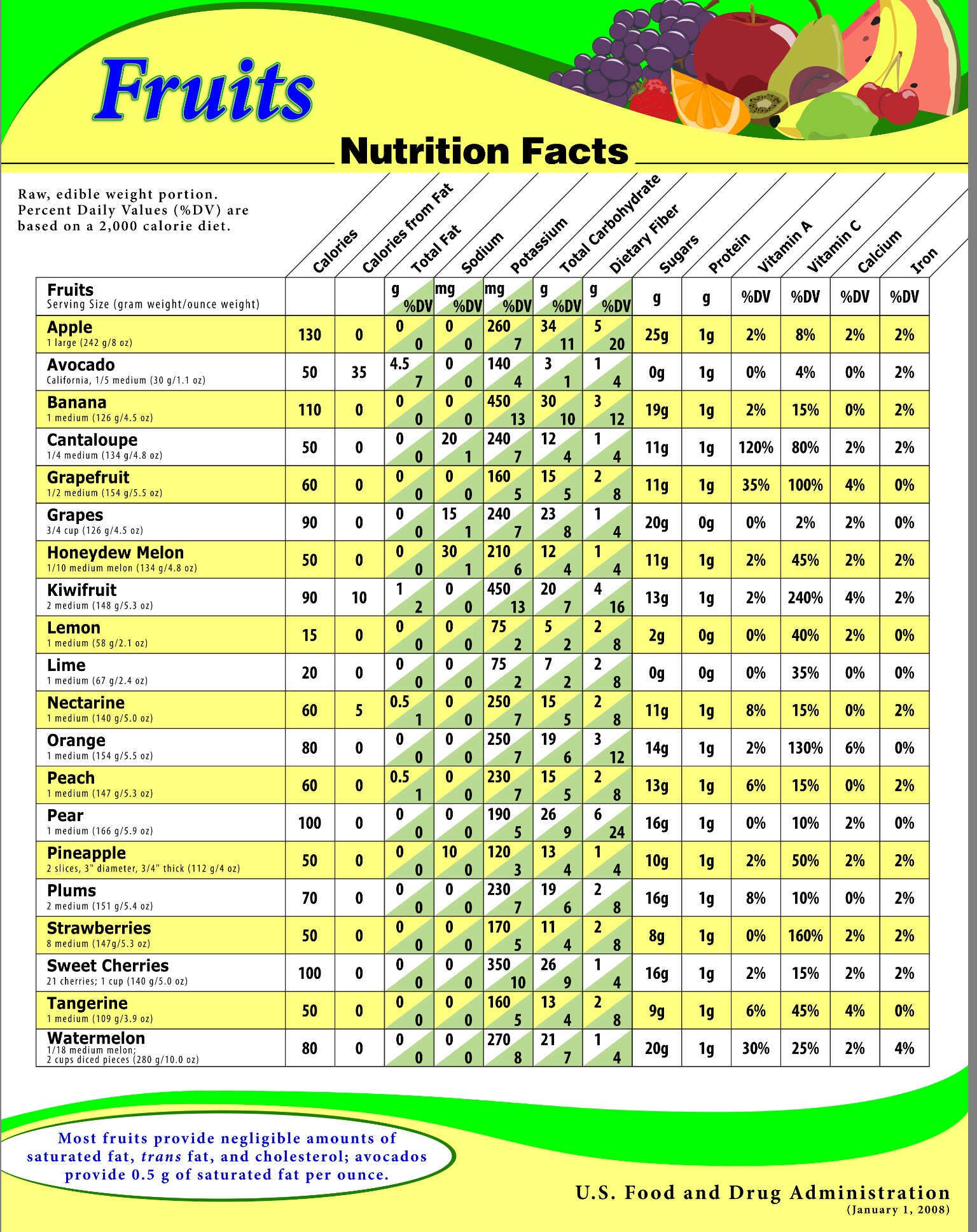 Low carb vegetables chart with nutrition facts
