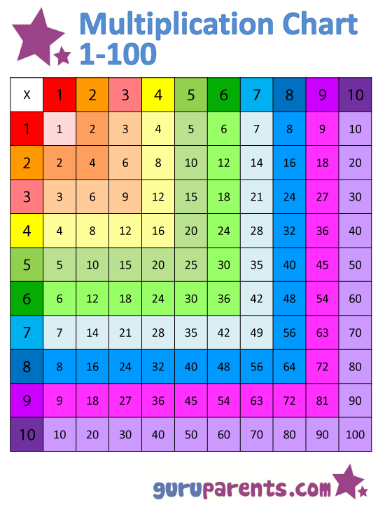 Multiplication table 1 100 image