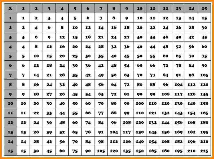 Multiplication tables from 1 to 15