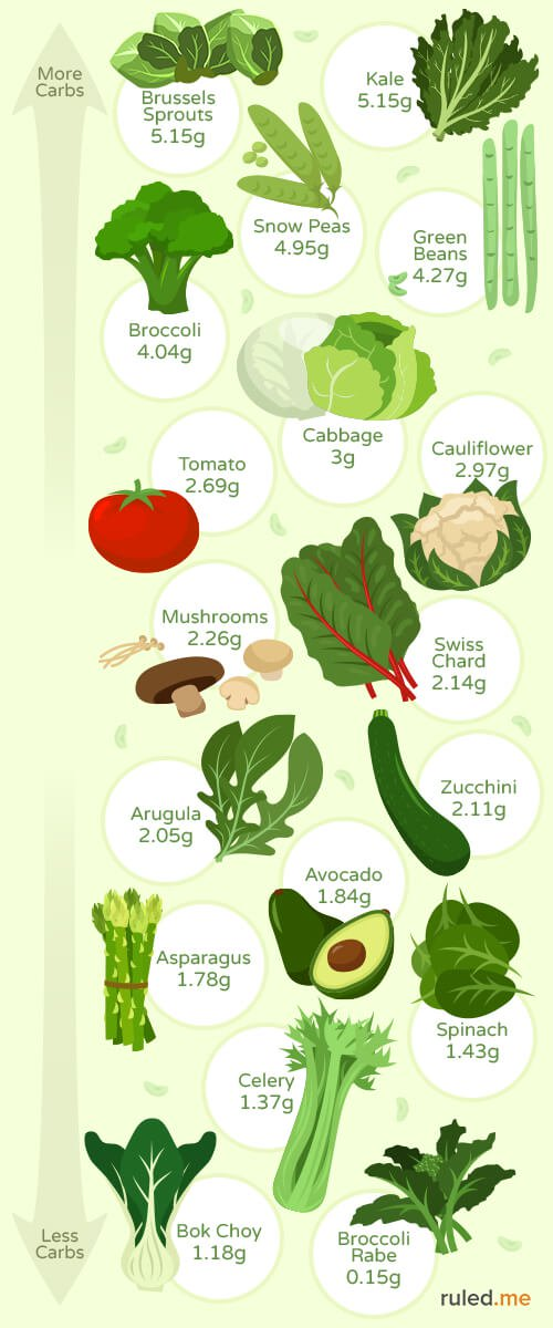 Printable Low carb vegetables chart images