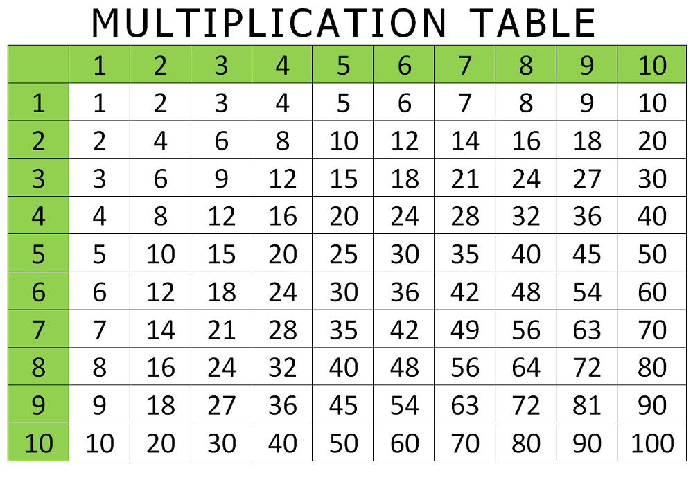 multiplication table multiplication table 1 9 quiz multiplication tables worksheet printable archives download - Periodic Table Of Elements Quiz 1 10