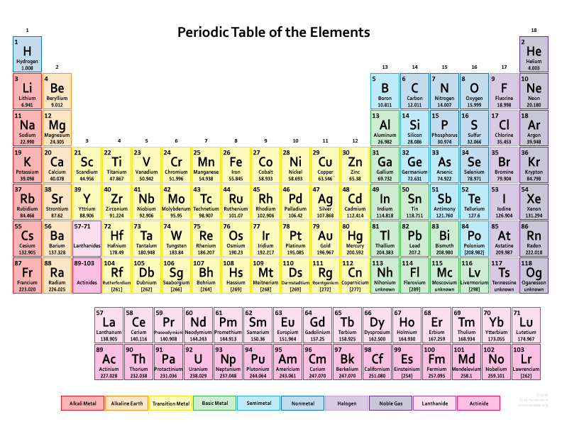 Printable Printable periodic table download