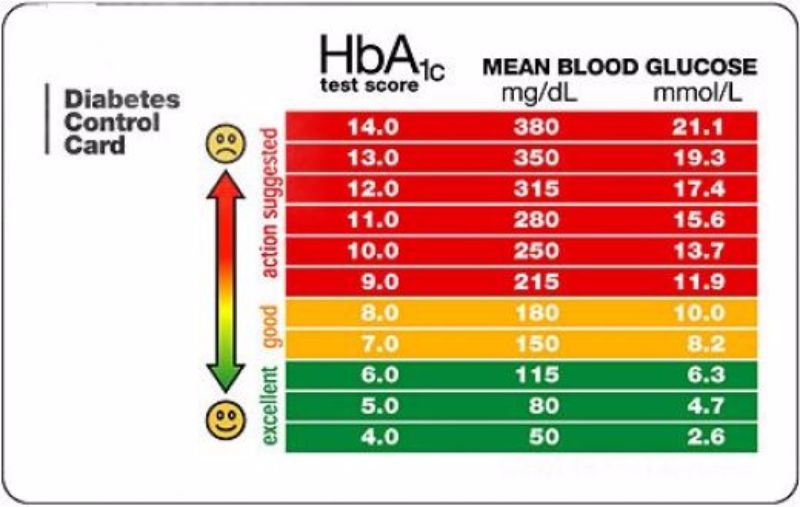 Printable blood sugar chart exol gbabogados co
