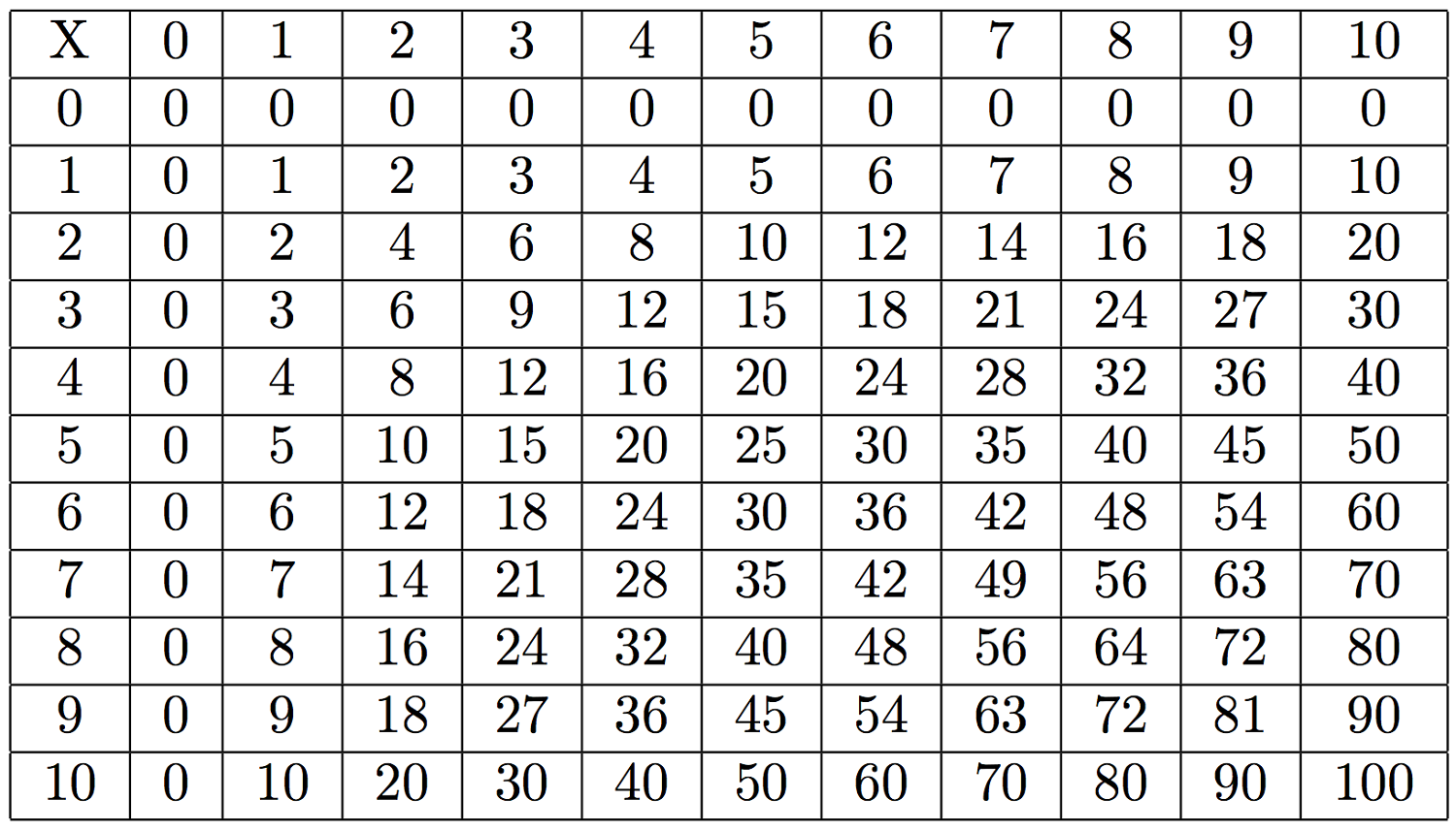 24x24 multiplication table multiplication chart 4th grade rounding root author at download free printable graphics printable multiplication table chart root gamestrikefo Choice Image