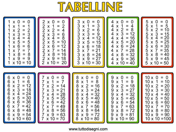 Printable multiplication table for classroom practice