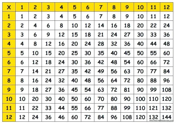 Printable multiplication table for maths students