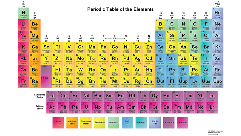 Printable periodic table download