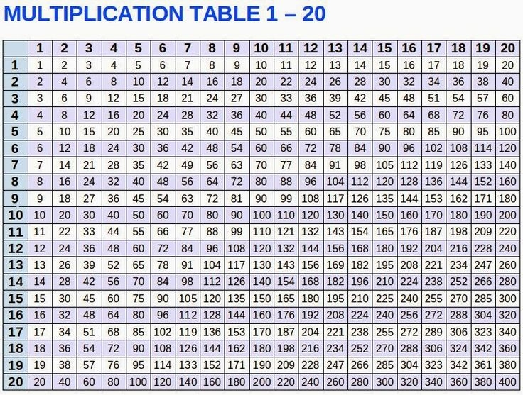 Multiplication Time Table Chart 120 Best 25 Multiplication Table 1 10 Ideas On Pinterest 10 Times - 30yearmitch.info