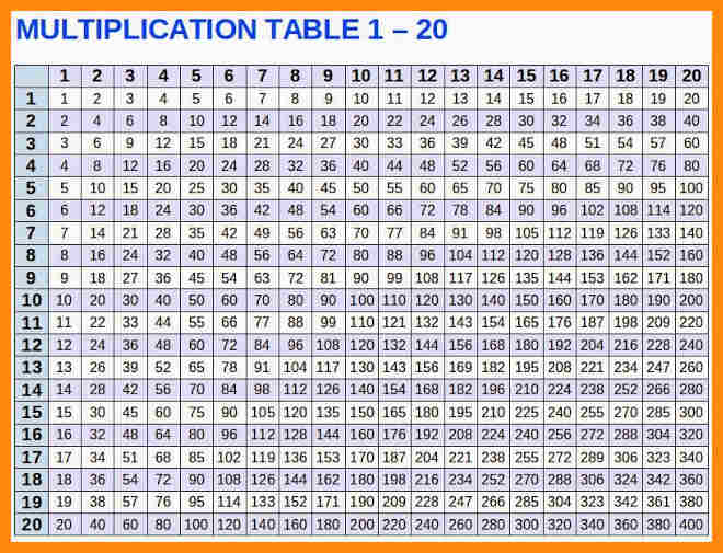 Tables from 1 to 20 chart image