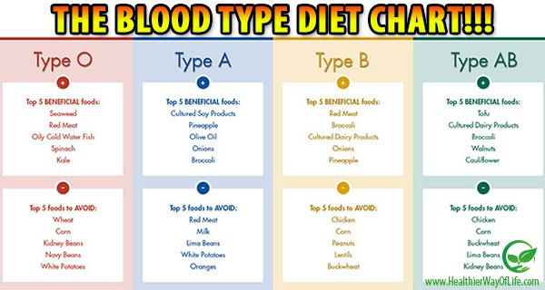 Diet chart   2018 Printable calendars posters images ...