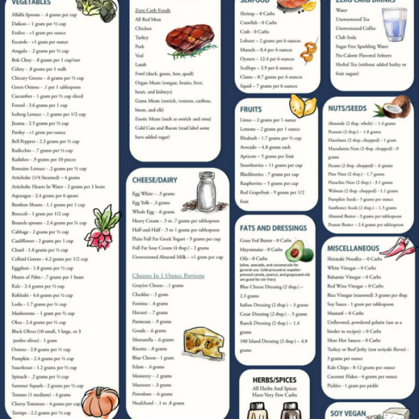 Low carb food chart – 2019 Printable calendar posters ...