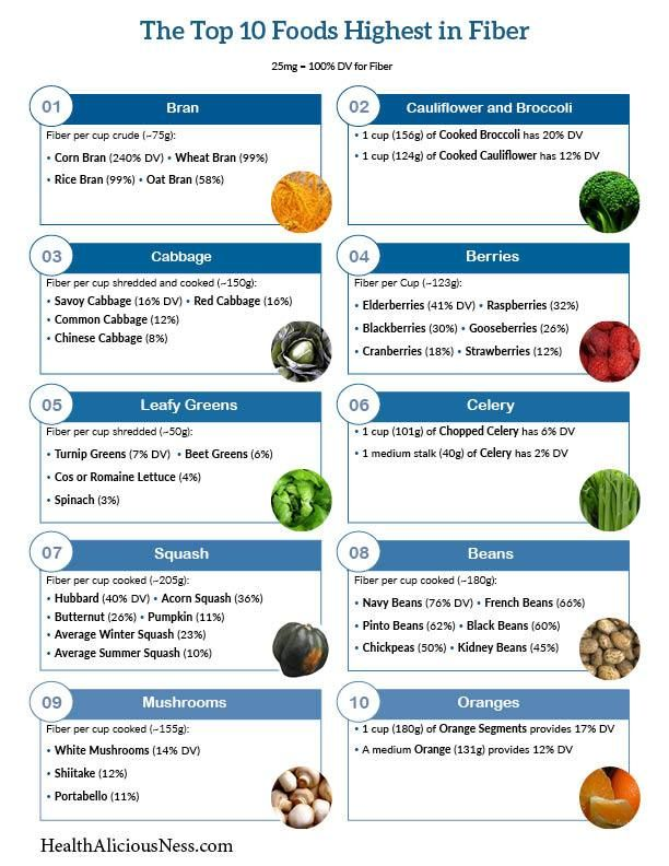 It's just a graphic of Influential Printable List of High Fiber Foods
