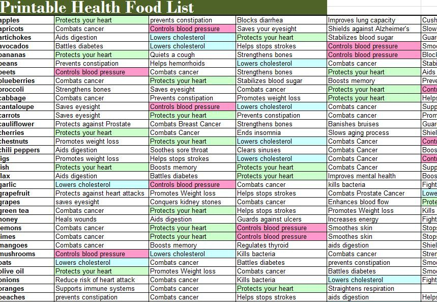 Printable list of high fiber foods – 2019 Printable ...